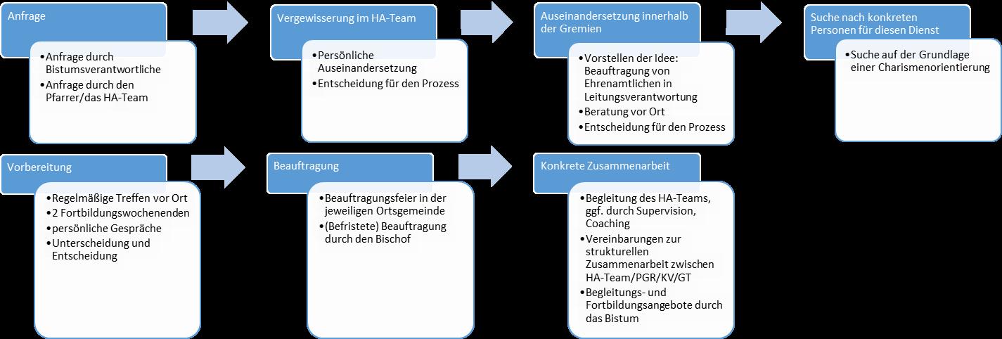 Schema der Prozessphasen